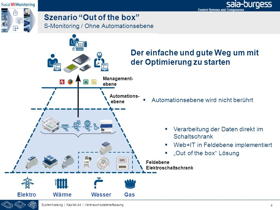 Szenario Out of the box S-Monitoring / Ohne Automationsebene