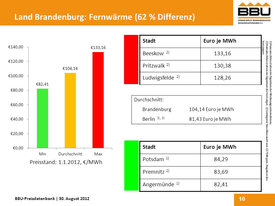 Land Brandenburg: Fernwärme (62 % Differenz)