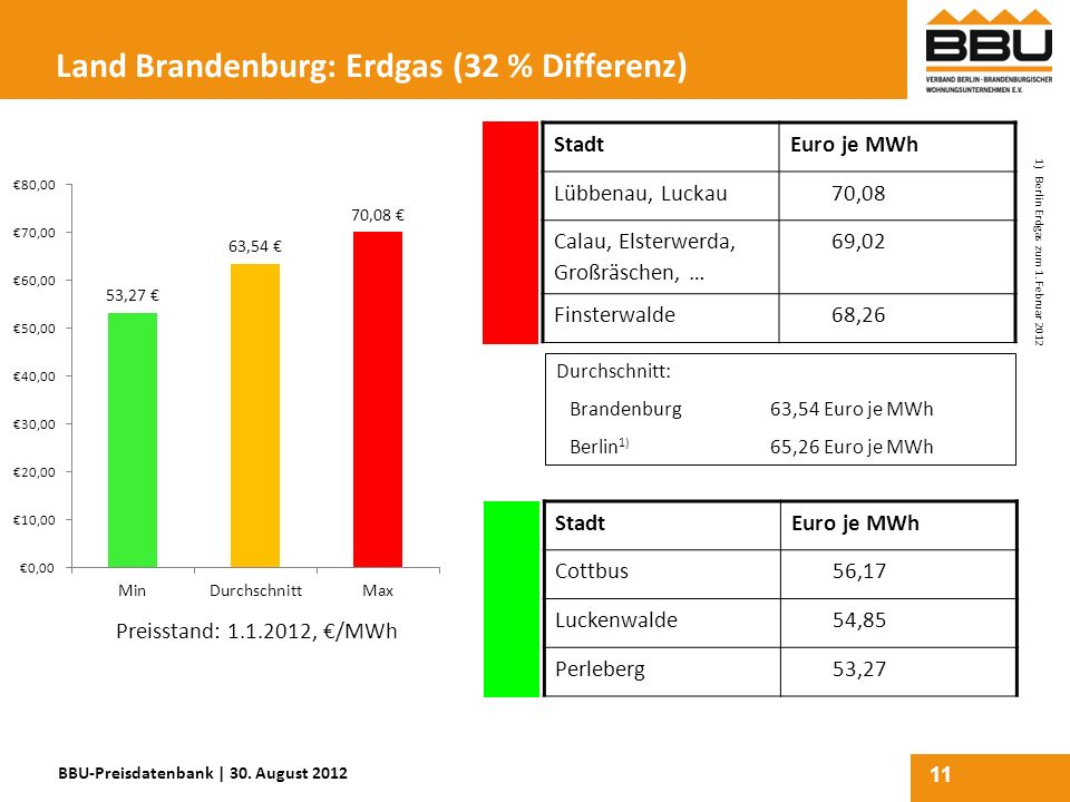 Land Brandenburg: Erdgas (32 % Differenz)