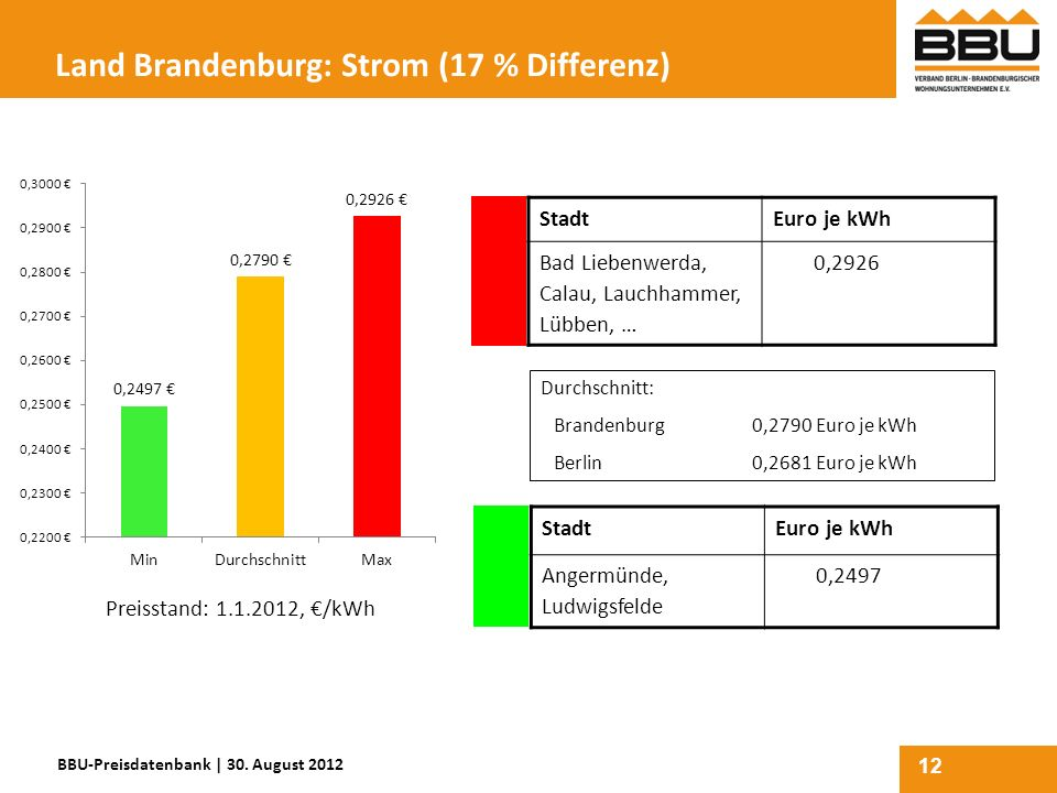 Land Brandenburg: Strom (17 % Differenz)