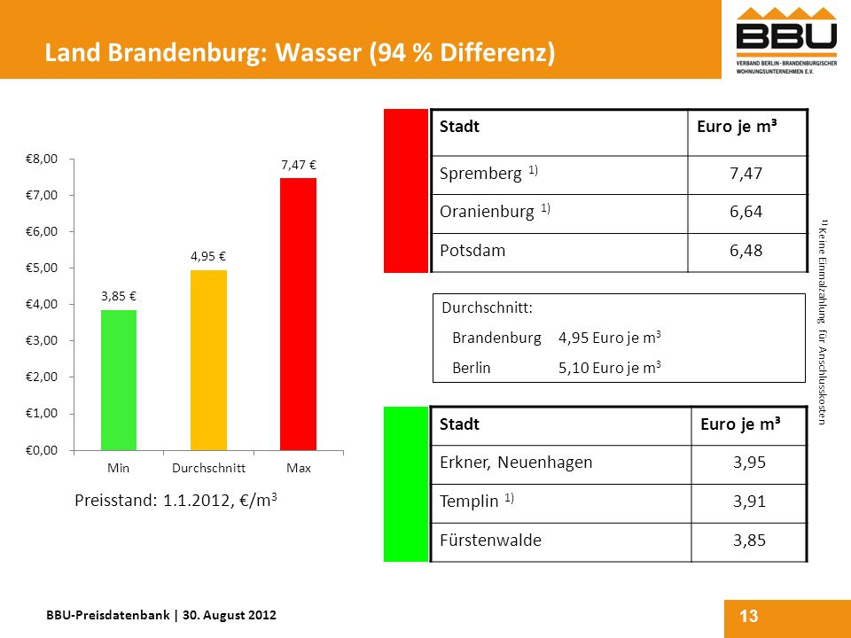 Land Brandenburg: Wasser (94 % Differenz)
