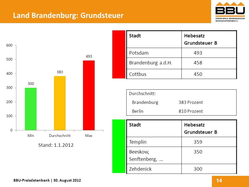 Land Brandenburg: Grundsteuer