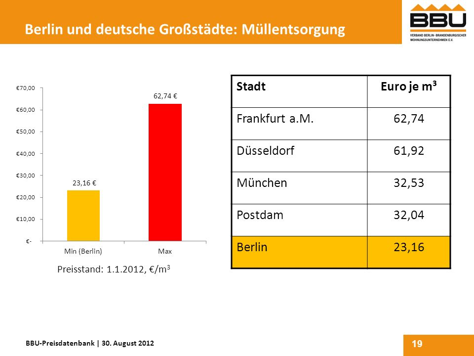 Berlin und deutsche Großstädte: Müllentsorgung
