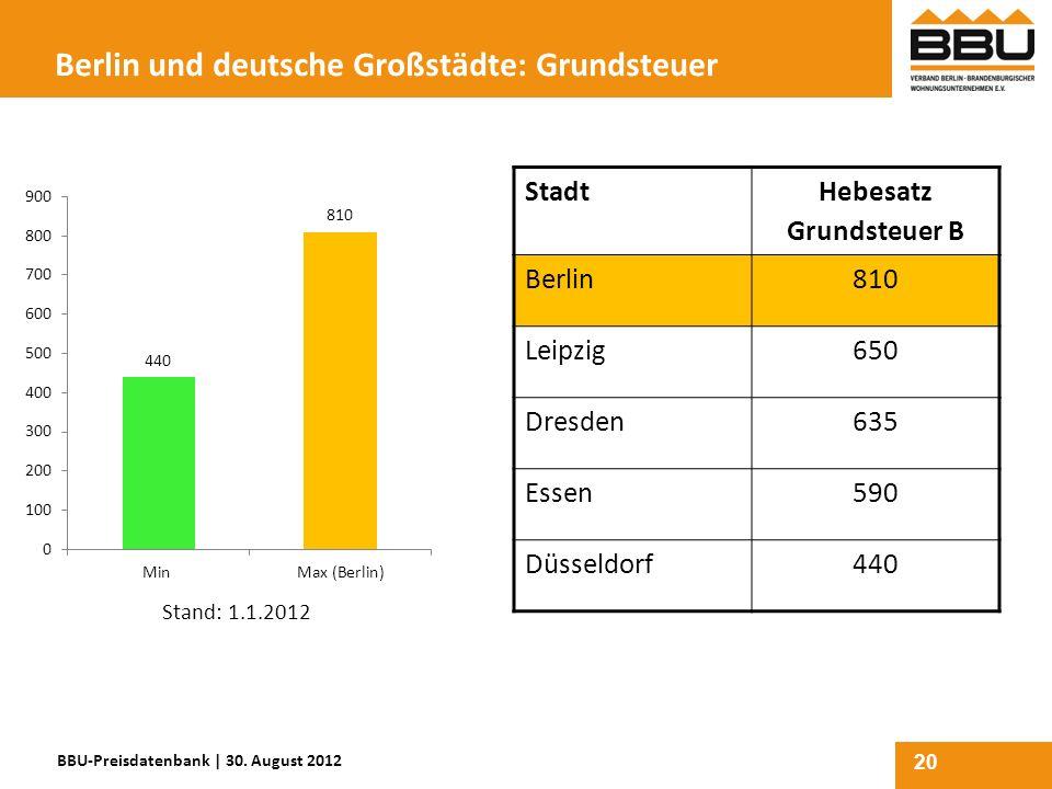Berlin und deutsche Großstädte: Grundsteuer