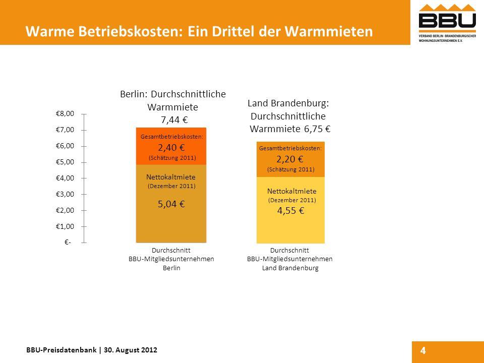 Warme Betriebskosten: Ein Drittel der Warmmieten