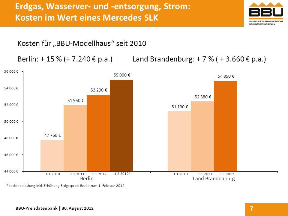 Erdgas, Wasserver- und -entsorgung, Strom: Kosten im Wert eines Mercedes SLK