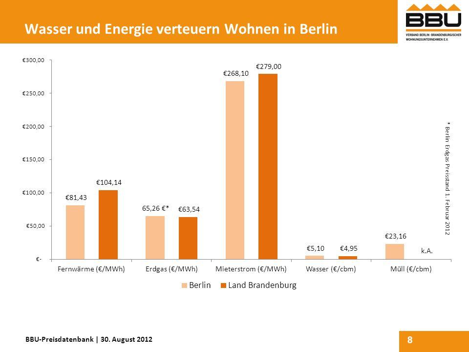 Wasser und Energie verteuern Wohnen in Berlin