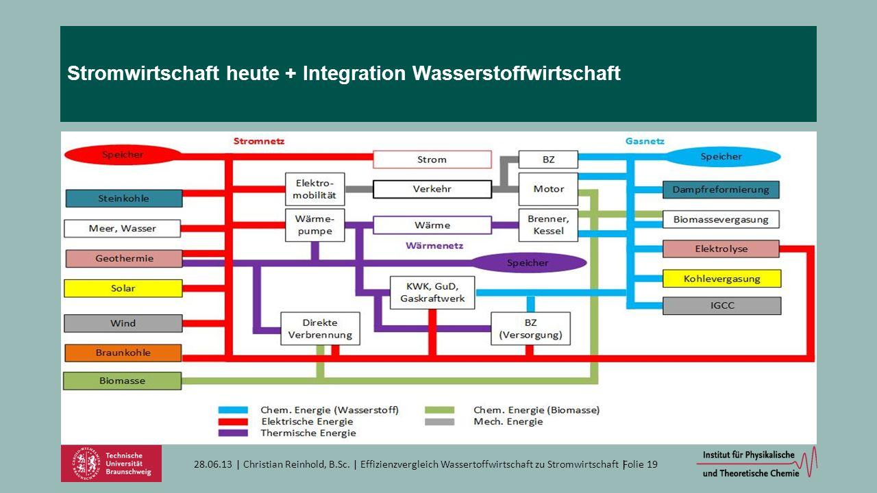 Stromwirtschaft heute + Integration Wasserstoffwirtschaft