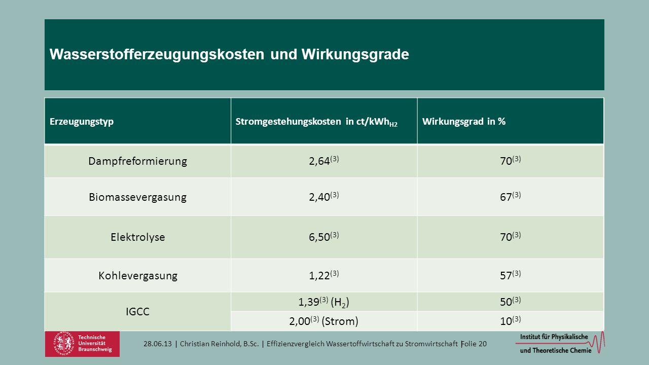 Wasserstofferzeugungskosten und Wirkungsgrade