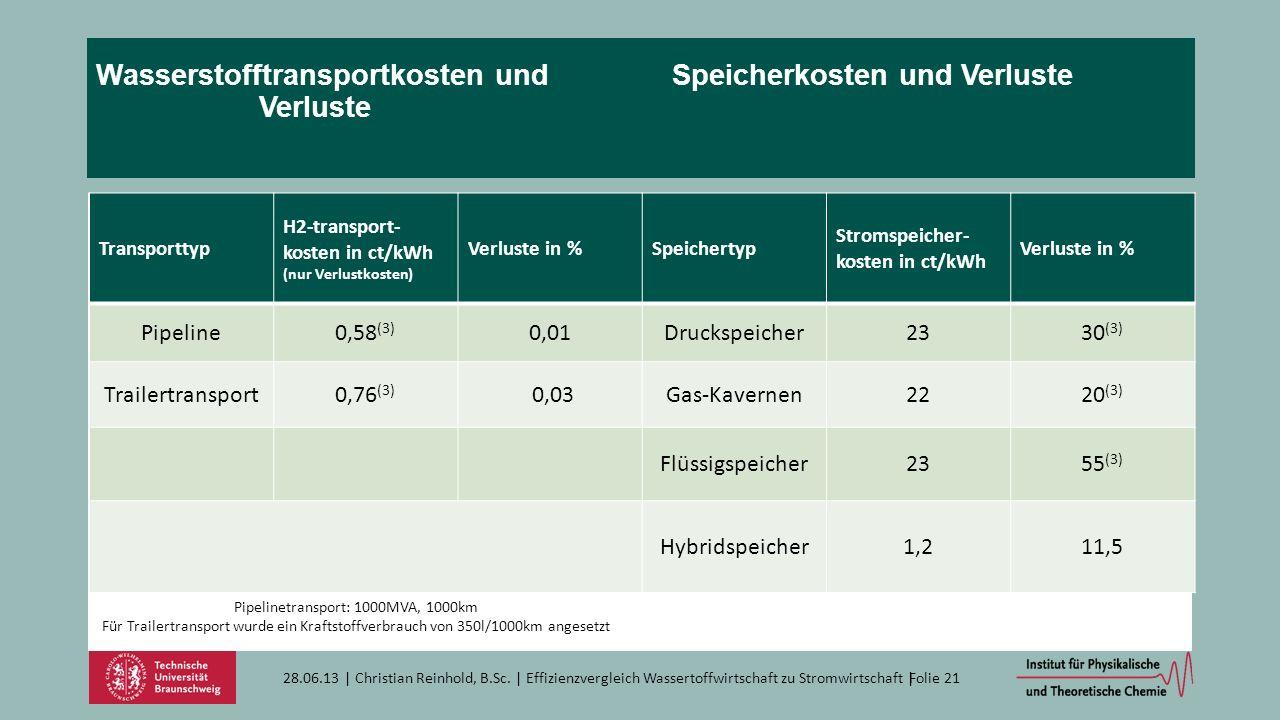 Wasserstofftransportkosten und Speicherkosten und Verluste Verluste