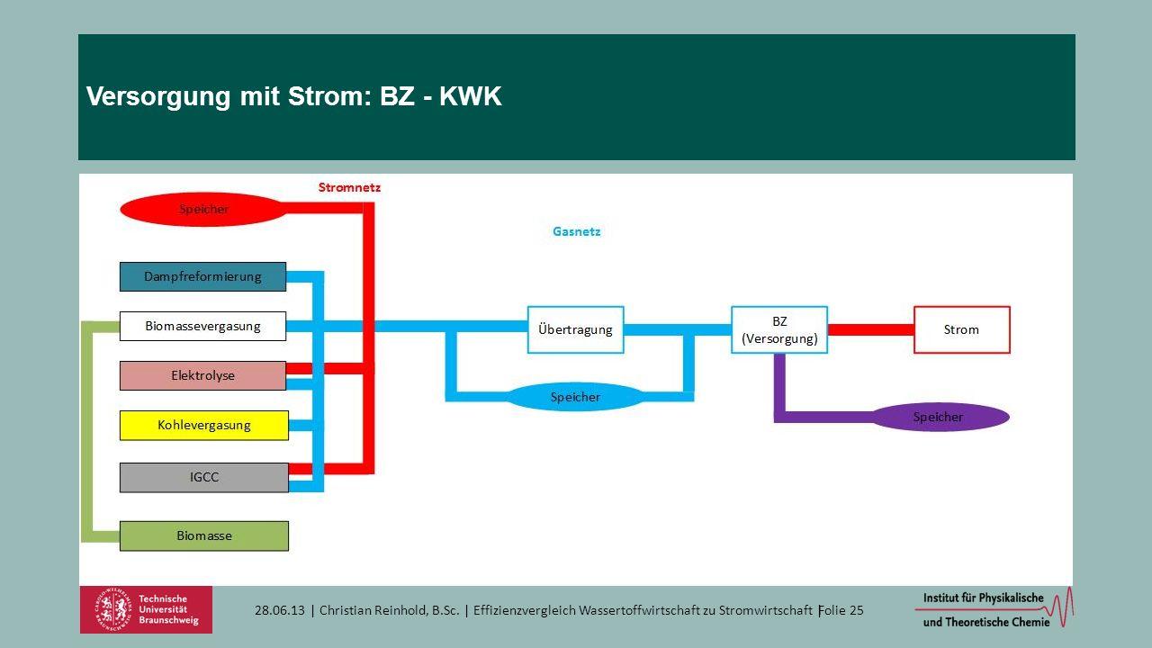 Versorgung mit Strom: BZ - KWK