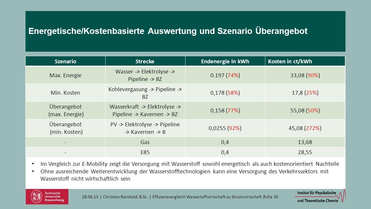 Energetische/Kostenbasierte Auswertung und Szenario Überangebot