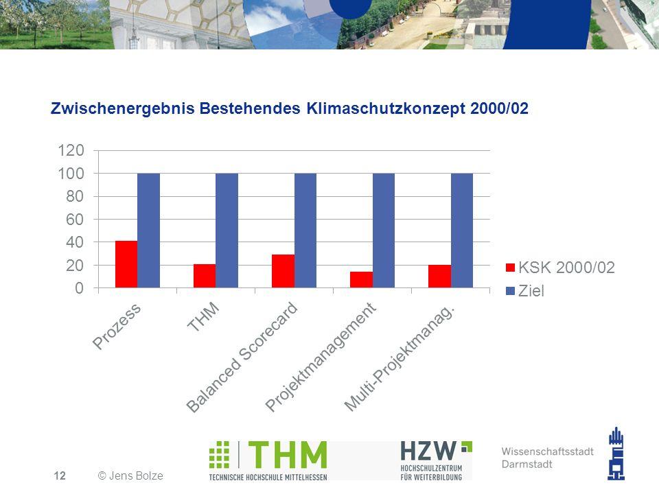 Zwischenergebnis Bestehendes Klimaschutzkonzept 2000/02