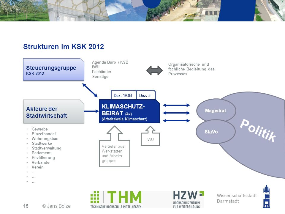 Politik Strukturen im KSK 2012 Steuerungsgruppe