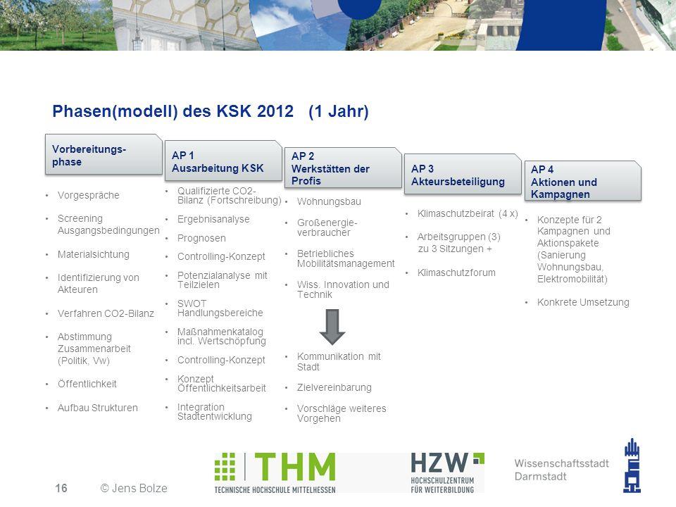 Phasen(modell) des KSK 2012 (1 Jahr)