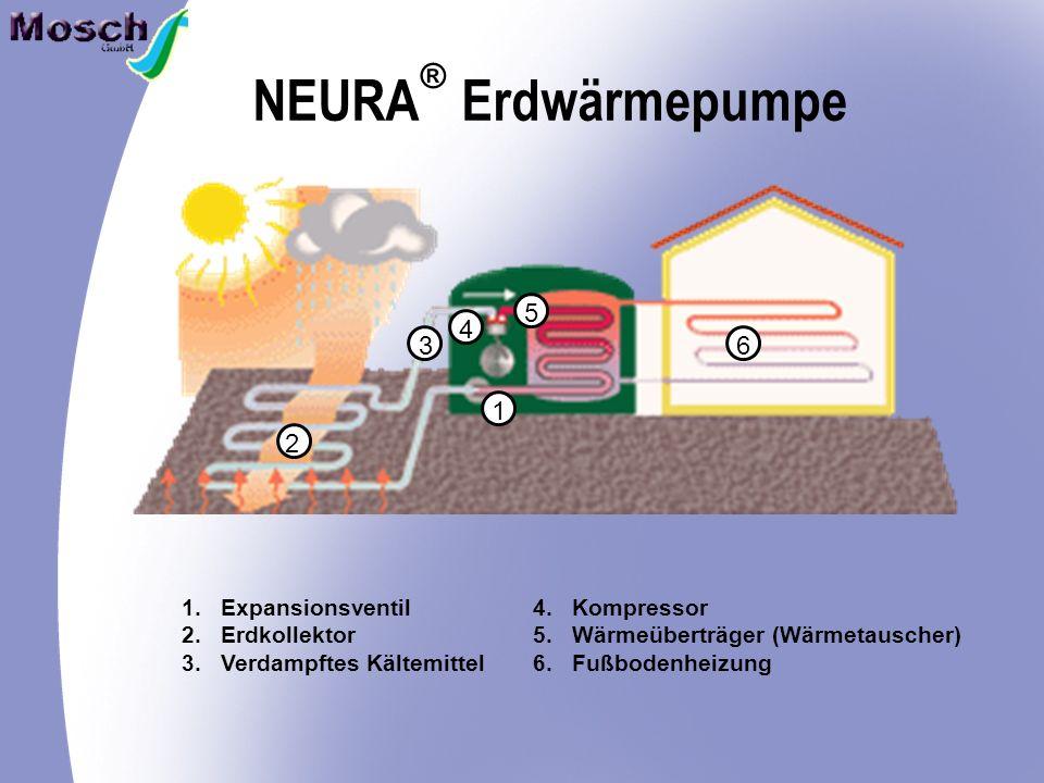 NEURA Erdwärmepumpe ® 5 4 3 6 1 2 Expansionsventil Erdkollektor