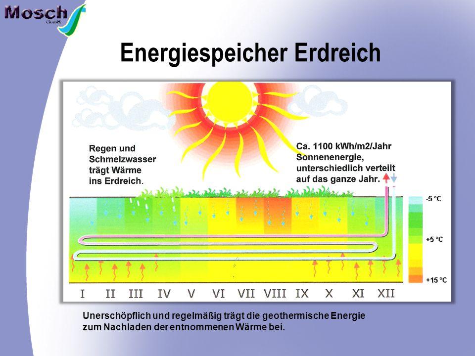 Energiespeicher Erdreich