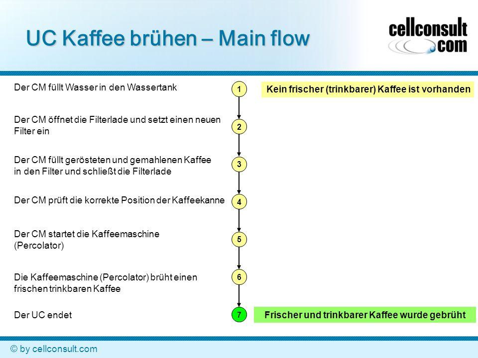 UC Kaffee brühen – Main flow