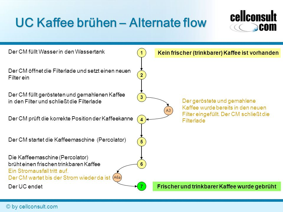 UC Kaffee brühen – Alternate flow