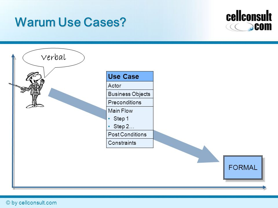Warum Use Cases Verbal Use Case FORMAL Actor Business Objects