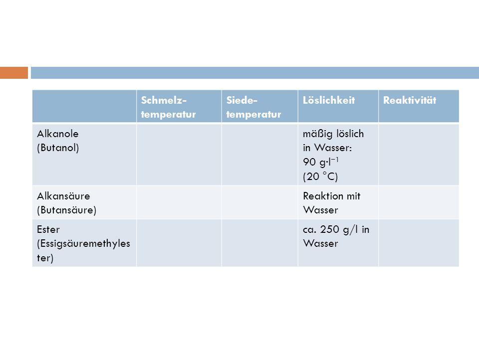 Schmelz-temperatur Siede-temperatur. Löslichkeit. Reaktivität. Alkanole. (Butanol) mäßig löslich in Wasser: 90 g·l−1 (20 °C)