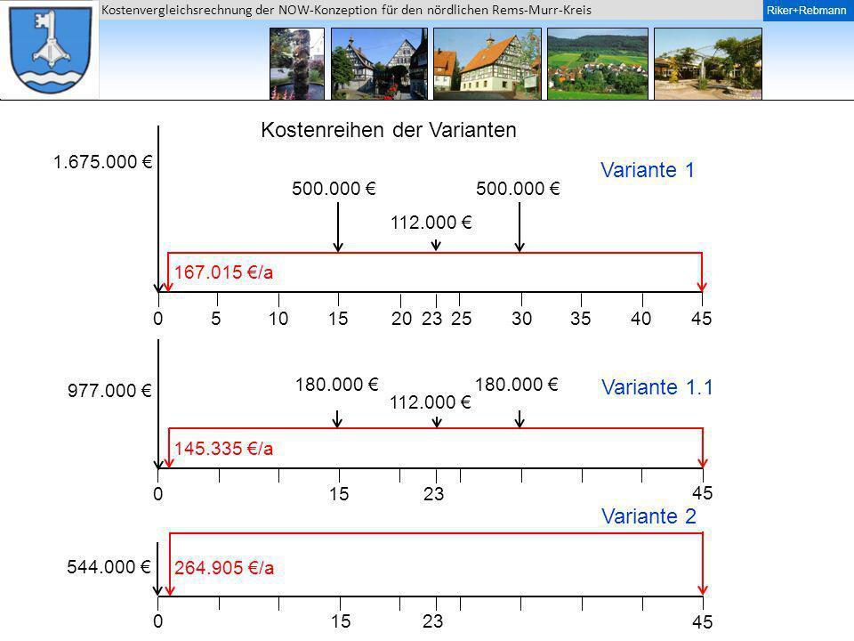 Kostenreihen der Varianten