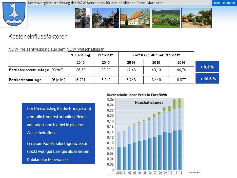 NOW-Preisentwicklung aus dem NOW-Wirtschaftsplan
