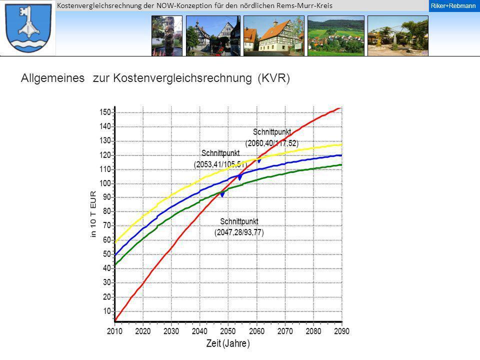 Allgemeines zur Kostenvergleichsrechnung (KVR)