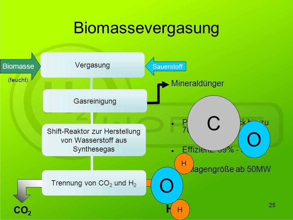 C O O Biomassevergasung H2 CO2 Mineraldünger