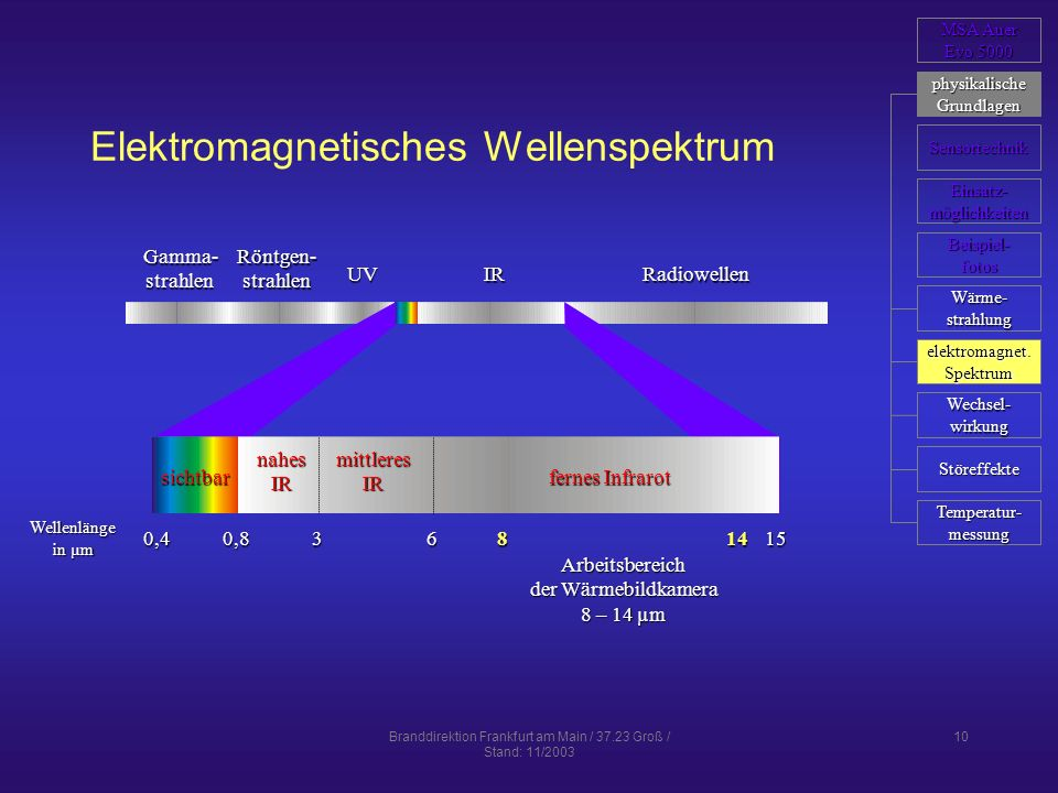 Elektromagnetisches Wellenspektrum