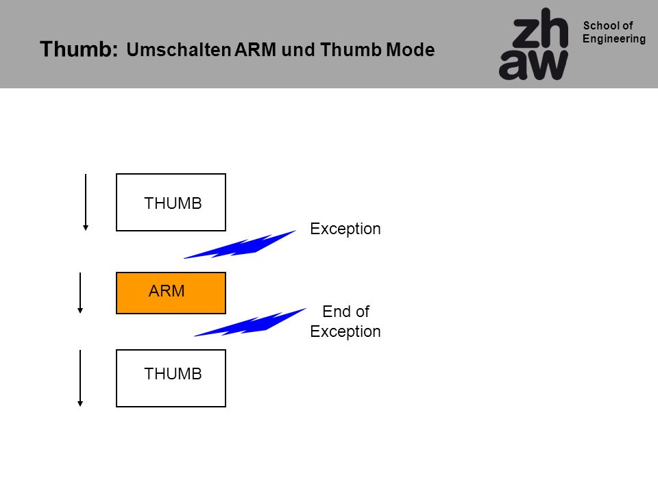 Thumb: Umschalten ARM und Thumb Mode
