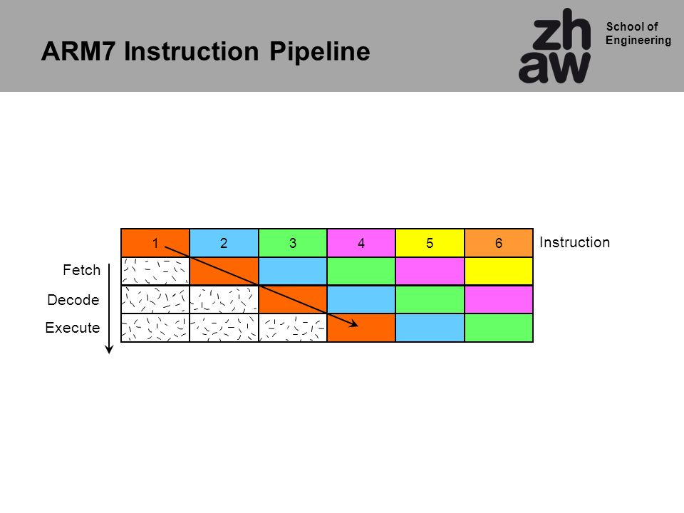 ARM7 Instruction Pipeline