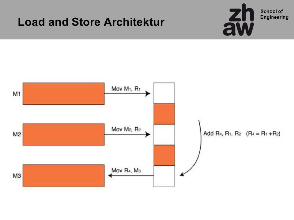 Load and Store Architektur