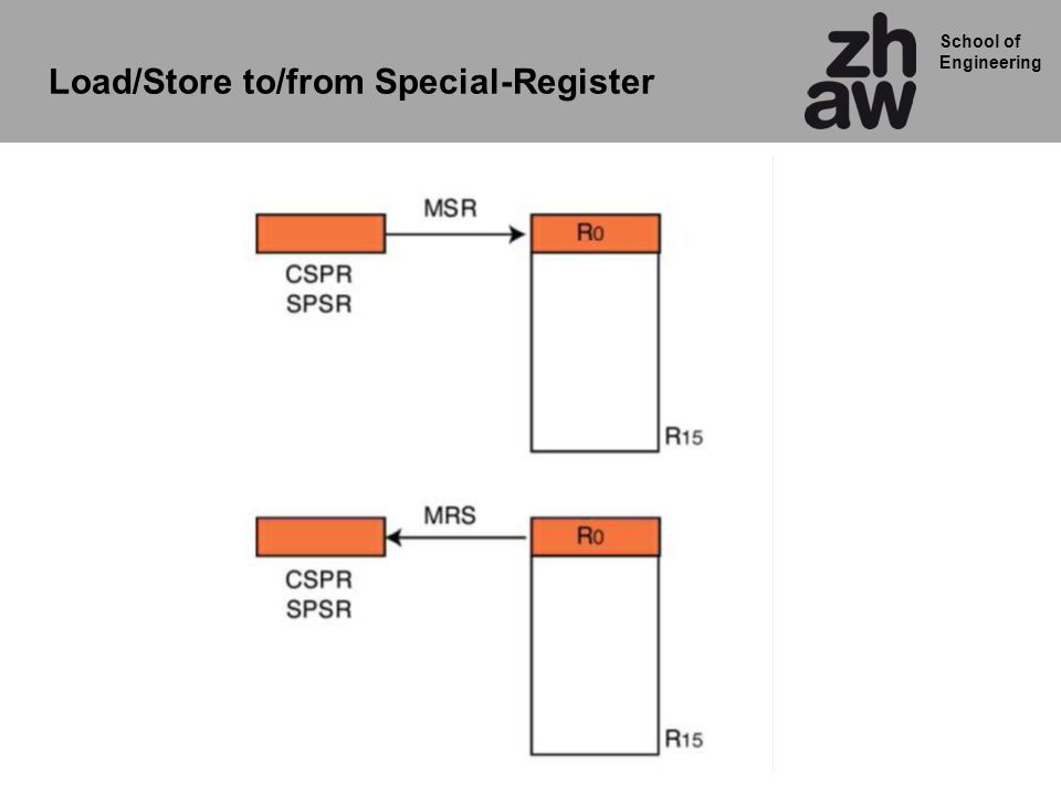 Load/Store to/from Special-Register