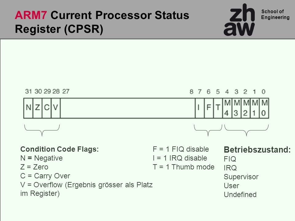 ARM7 Current Processor Status Register (CPSR)