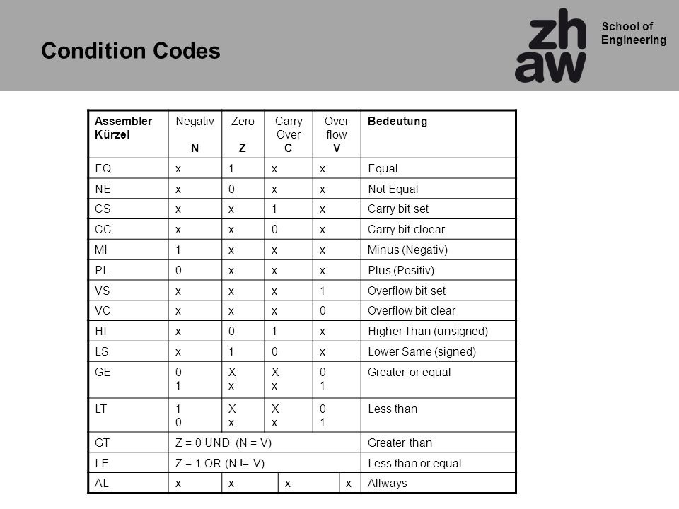 Condition Codes Assembler Kürzel Negativ N Zero Z Carry Over C