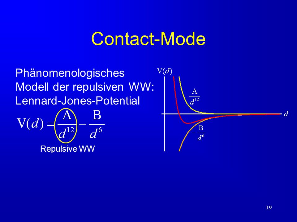 Contact-Mode Phänomenologisches Modell der repulsiven WW: Lennard-Jones-Potential d Repulsive WW
