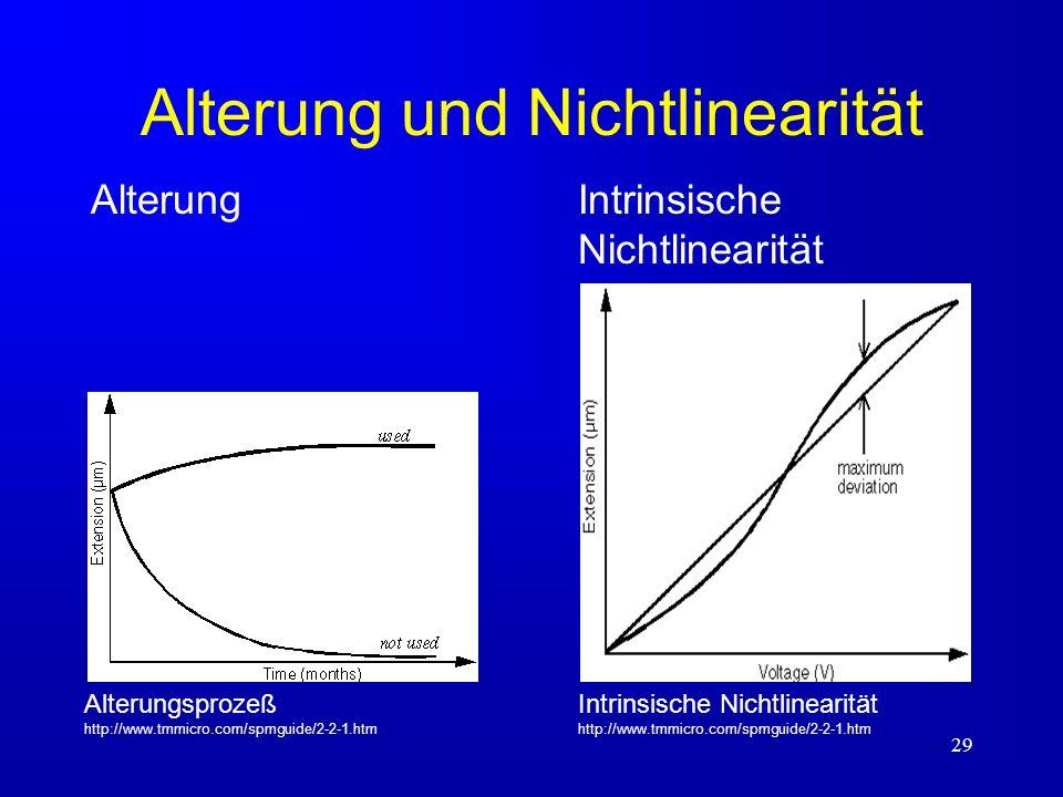 Alterung und Nichtlinearität