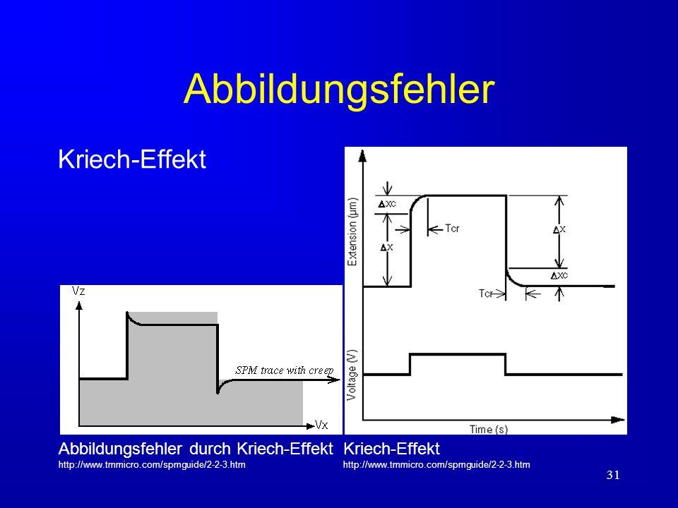Abbildungsfehler Kriech-Effekt
