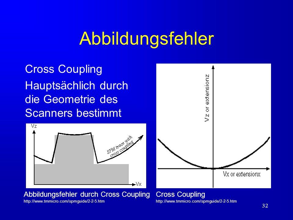 Abbildungsfehler Cross Coupling