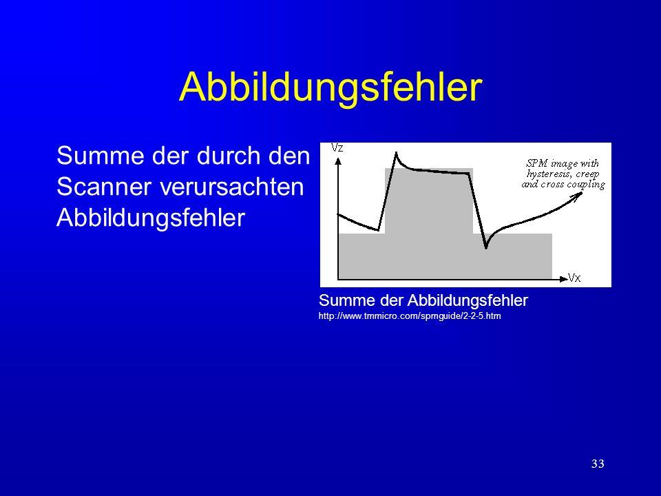 Abbildungsfehler Summe der durch den Scanner verursachten Abbildungsfehler.