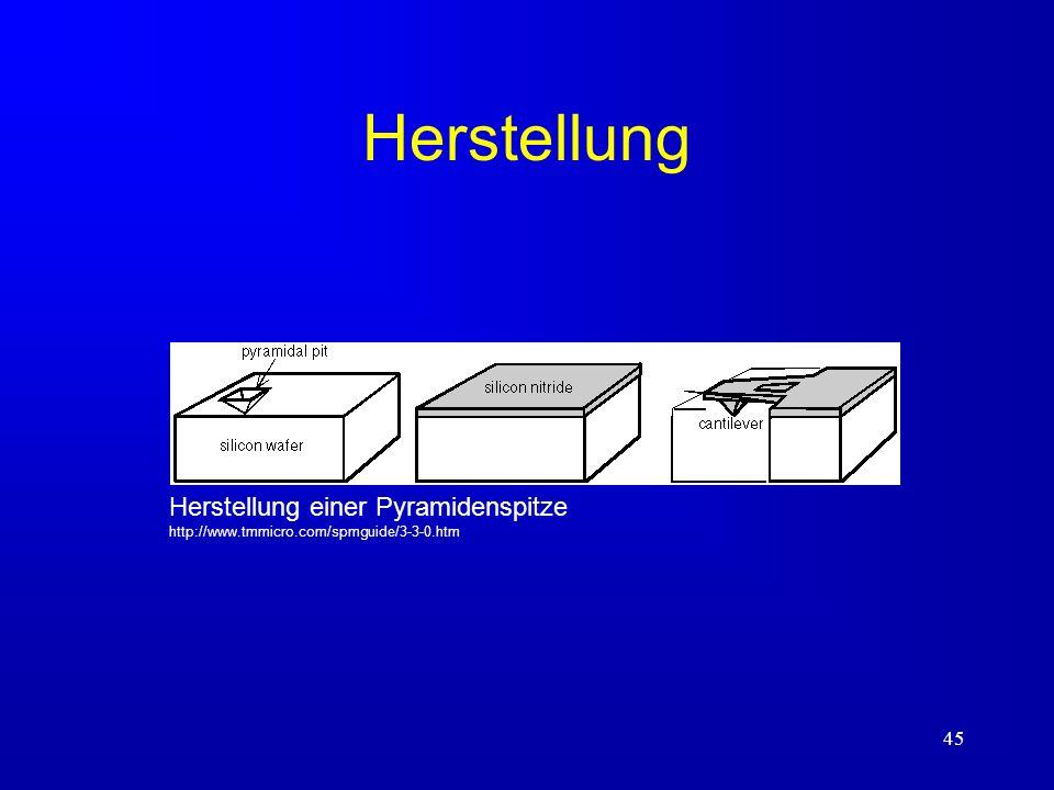 Herstellung Herstellung einer Pyramidenspitze http://www.tmmicro.com/spmguide/3-3-0.htm