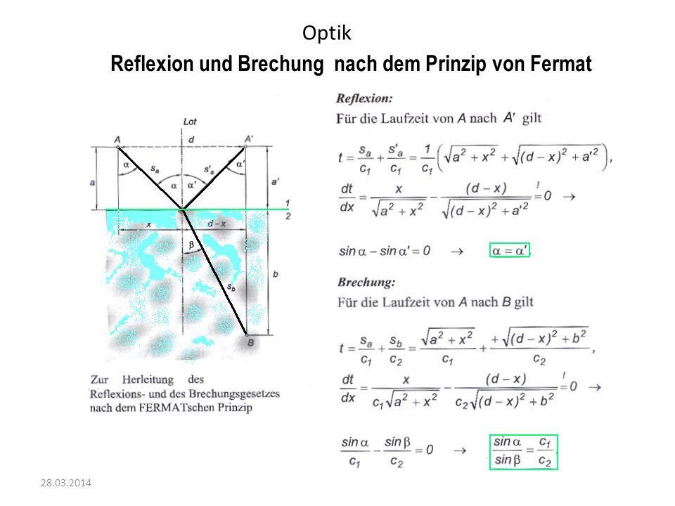 Reflexion und Brechung nach dem Prinzip von Fermat
