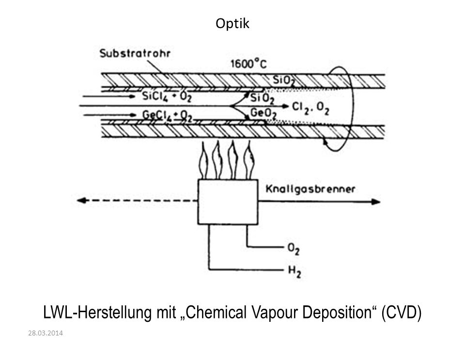 "LWL-Herstellung mit ""Chemical Vapour Deposition (CVD)"