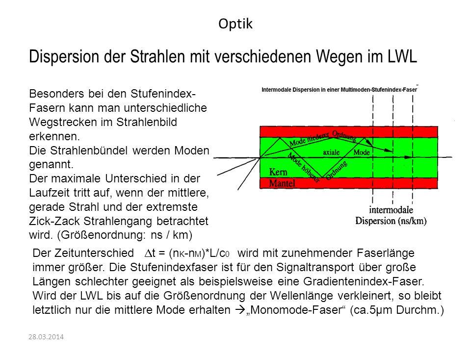 Dispersion der Strahlen mit verschiedenen Wegen im LWL