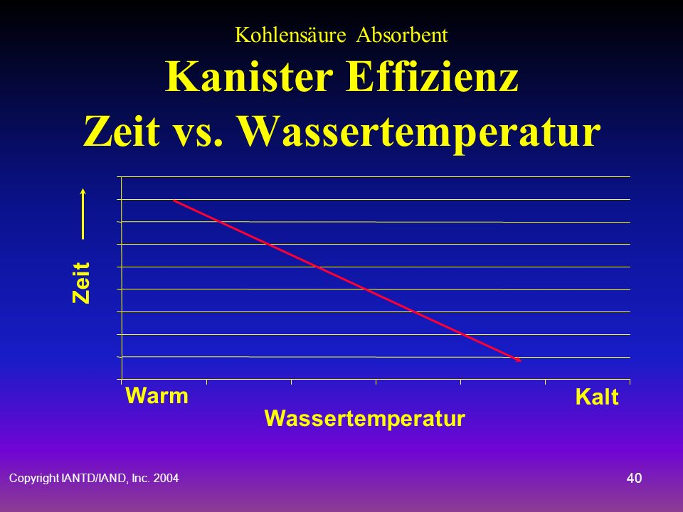 Kohlensäure Absorbent Kanister Effizienz Zeit vs. Wassertemperatur