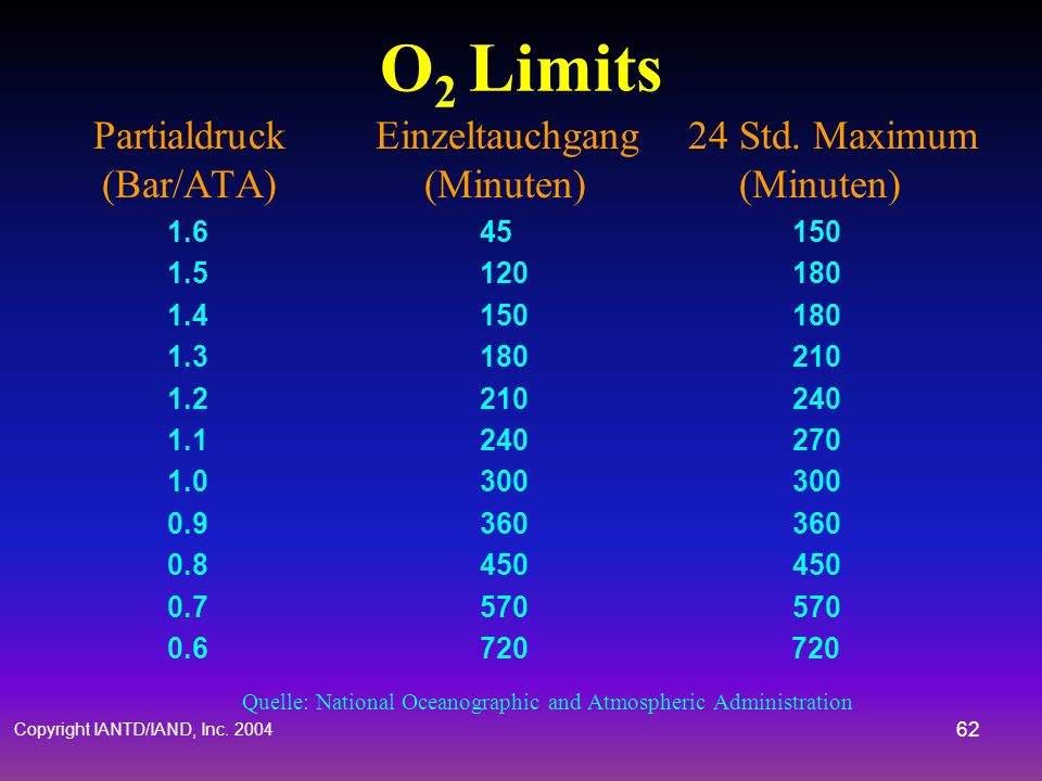 O2 Limits Partialdruck Einzeltauchgang 24 Std. Maximum (Bar/ATA) (Minuten) (Minuten)