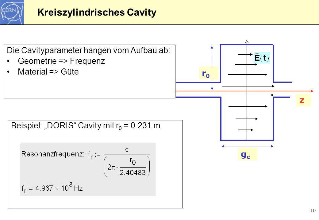 Kreiszylindrisches Cavity