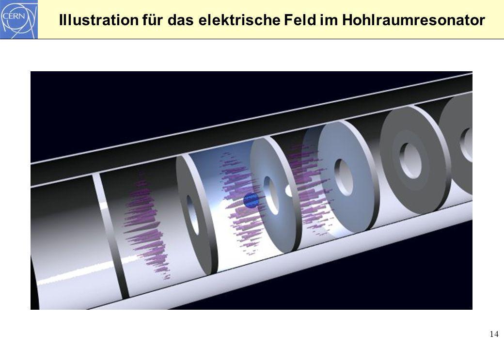 Illustration für das elektrische Feld im Hohlraumresonator