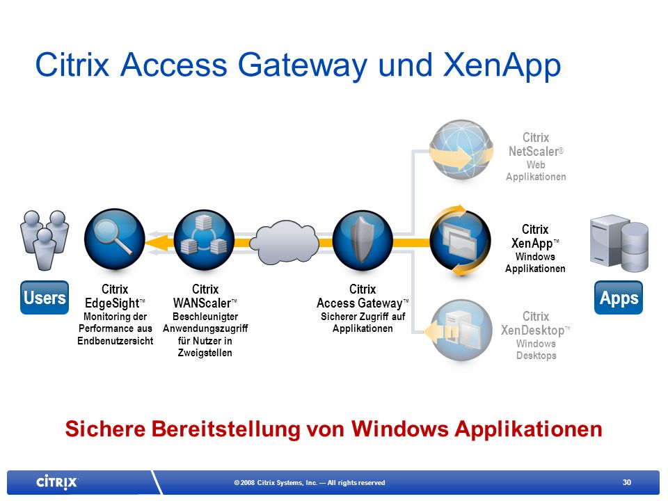 Citrix Access Gateway und XenApp